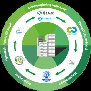 Miljøhjulet illustrere at alle produkter fra Boss Europe as kan benyttes til å rengjøre ditt bygg på en miljøvennlig måte. Med gulvvaskemaskiner eller kjemi