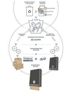 miljøvennlig papir, produksjonssyklus